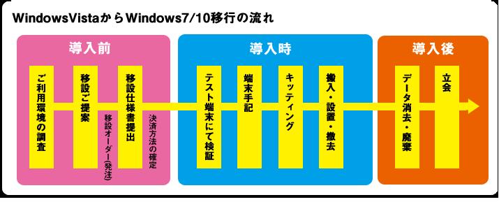 Windows7/10への移行サポートお問い合わせ